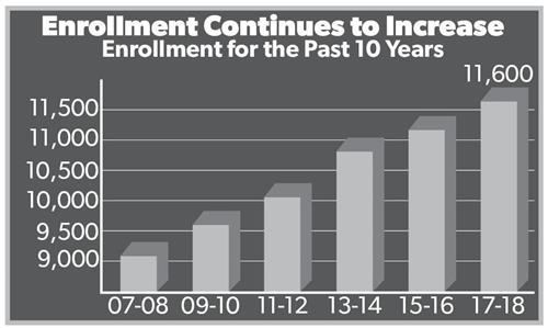 Chart showing the enrollment for the past 10 years.  This chart shows that enrollment continues to increase