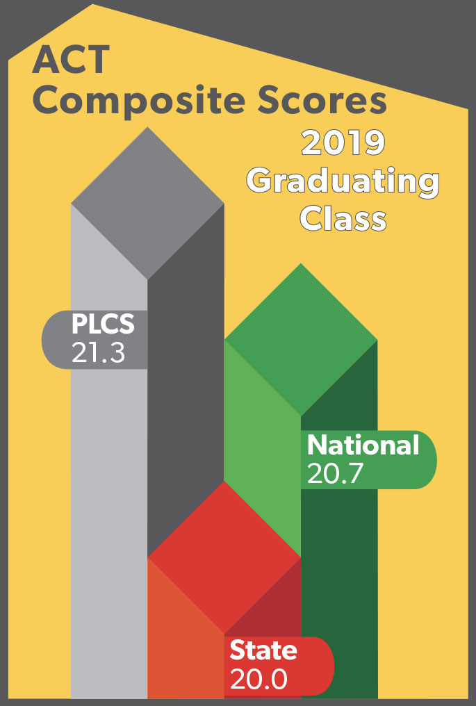 Bar Graph - ACT Composite Scores - Graduating Class.  PLCS is 21.0, State is 20.1, National is 20.8